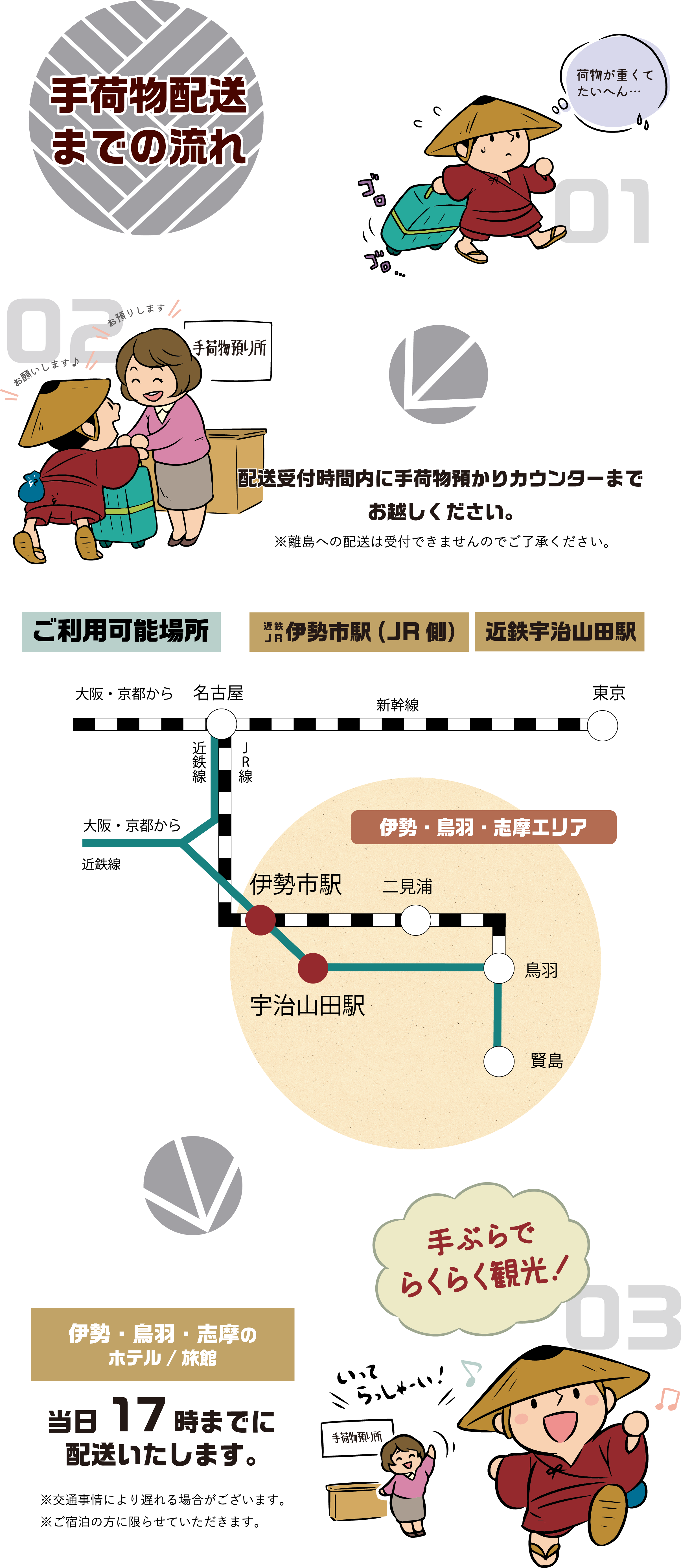 行李運送流程