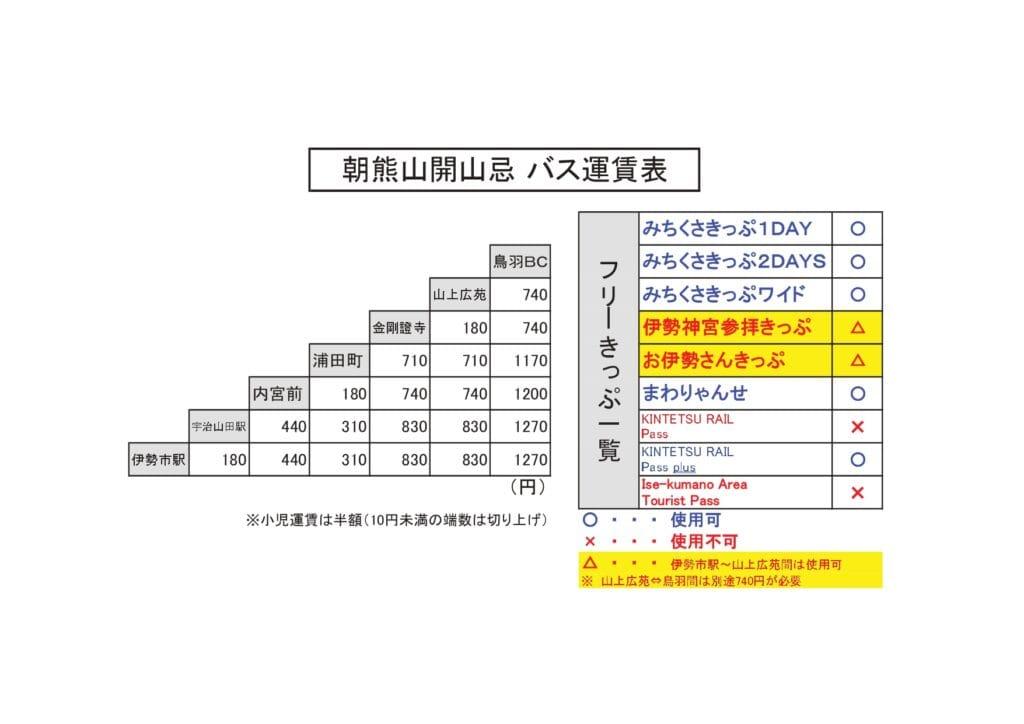朝熊山開山忌バス運賃表